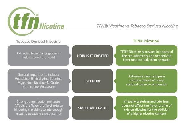 TFN Nicotine
